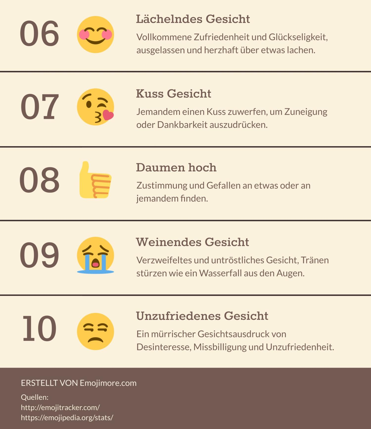 10 beliebteste emojis 2