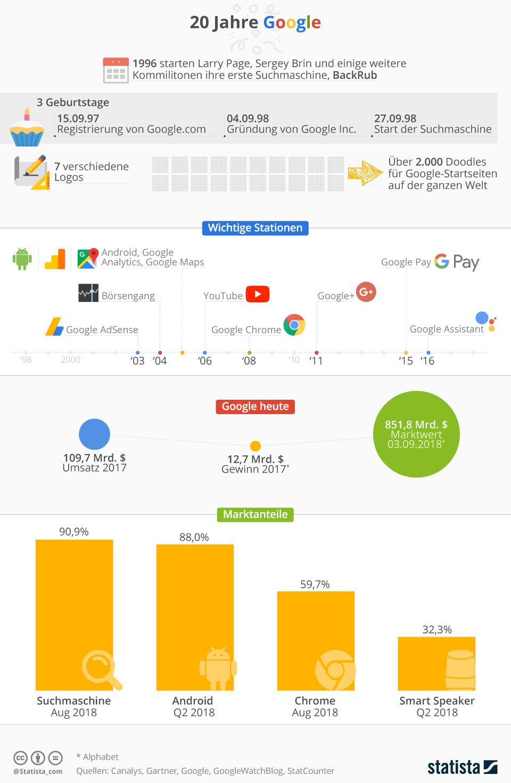 20 jahre google infografik