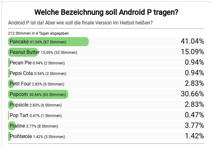 Android P Umfrage