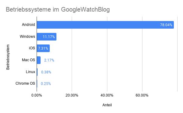 Betriebssysteme im GoogleWatchBlog