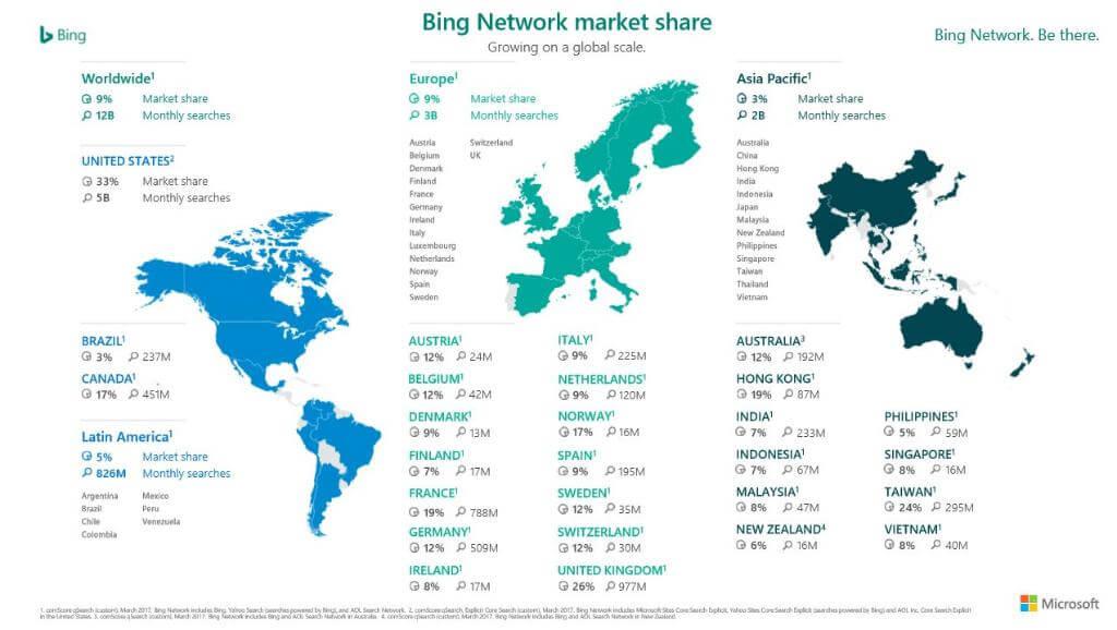 Bing Marktanteile