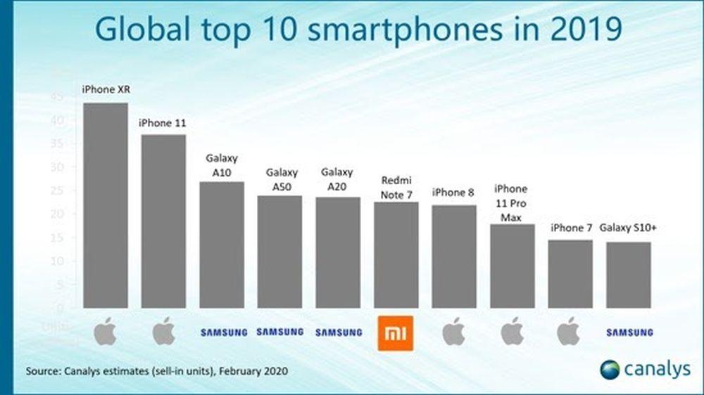 Canalys_Global_Top_10_Smartphones_2019