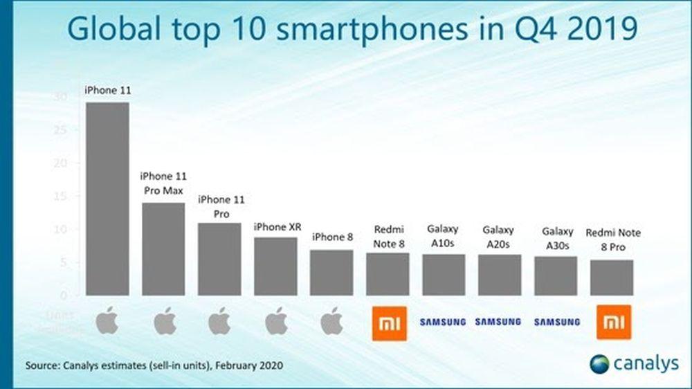 Canalys_Global_Top_10_Smartphones_Q4_2019