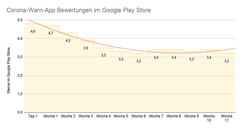 Corona-Warn-App Bewertungen im Google Play Store