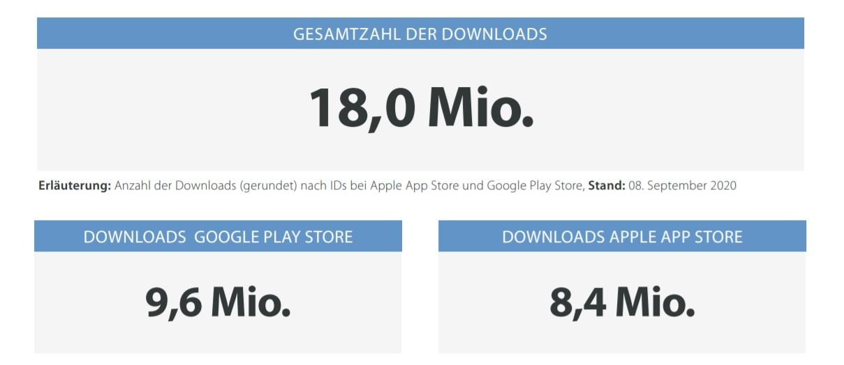 Corona-Warn-App Downloads September 2