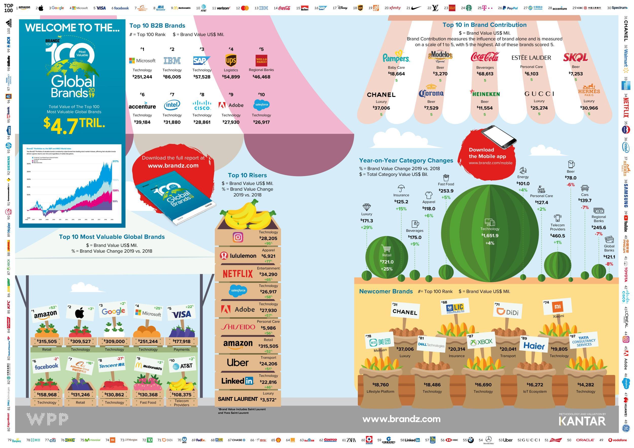 BrandZ 2019 Infografik