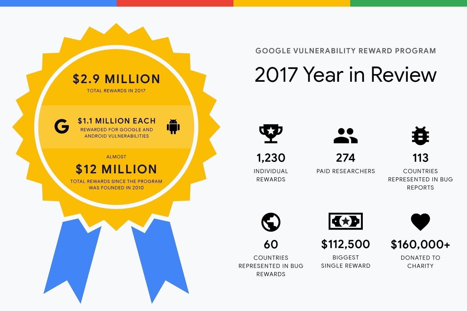 Google Vulnerability Reward Program 2016