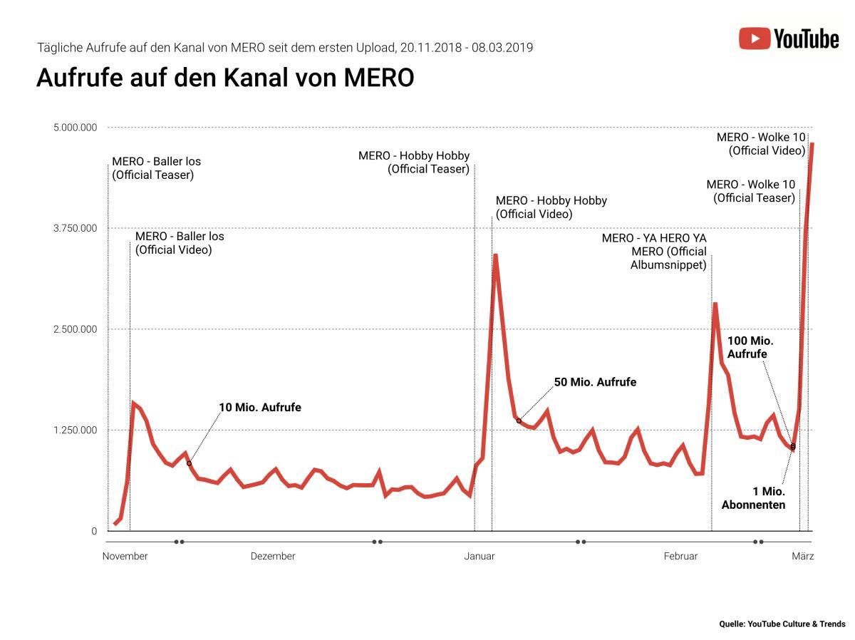MERO Stats