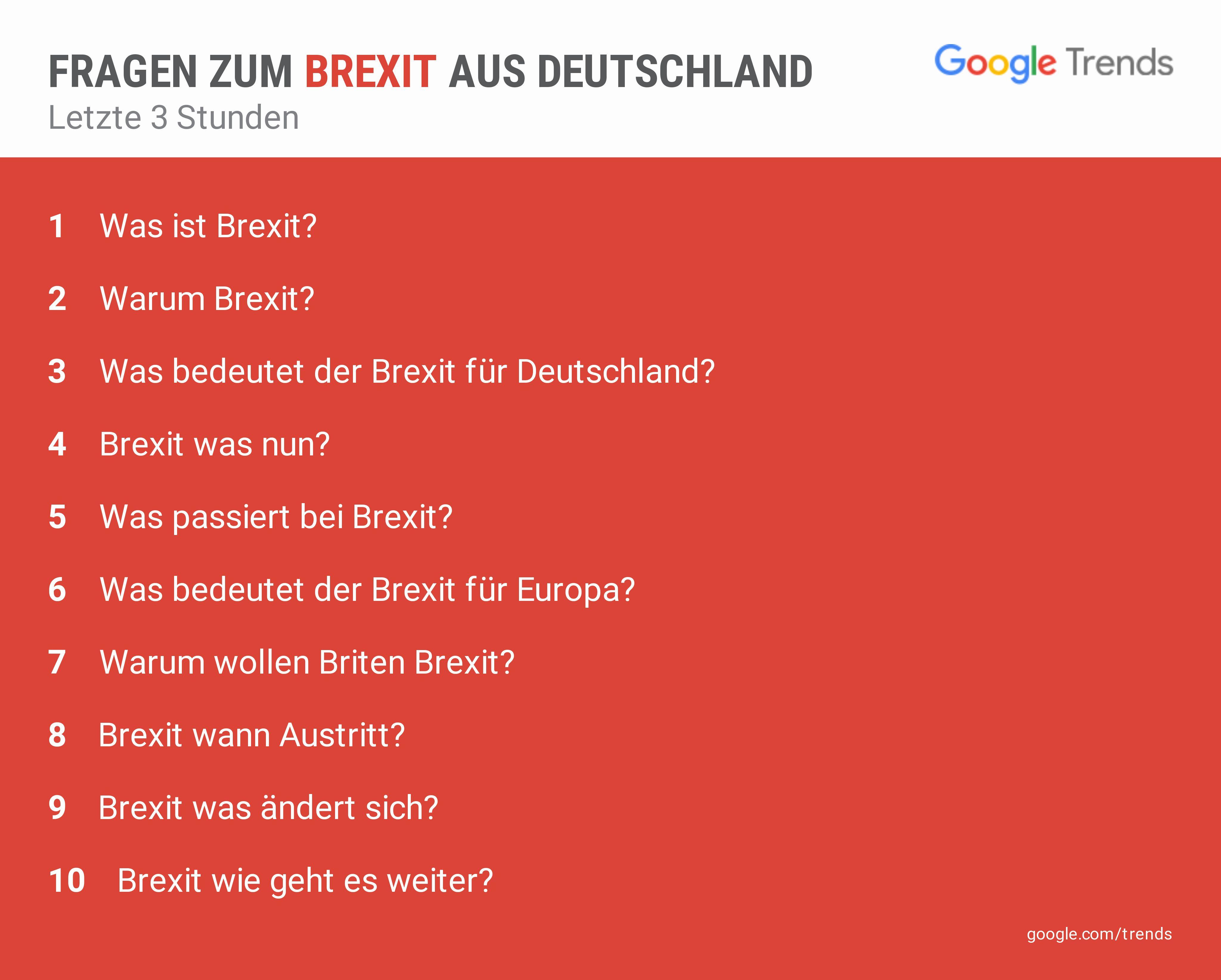 Meistgesuchte Fragen zum Brexit in Deutschland