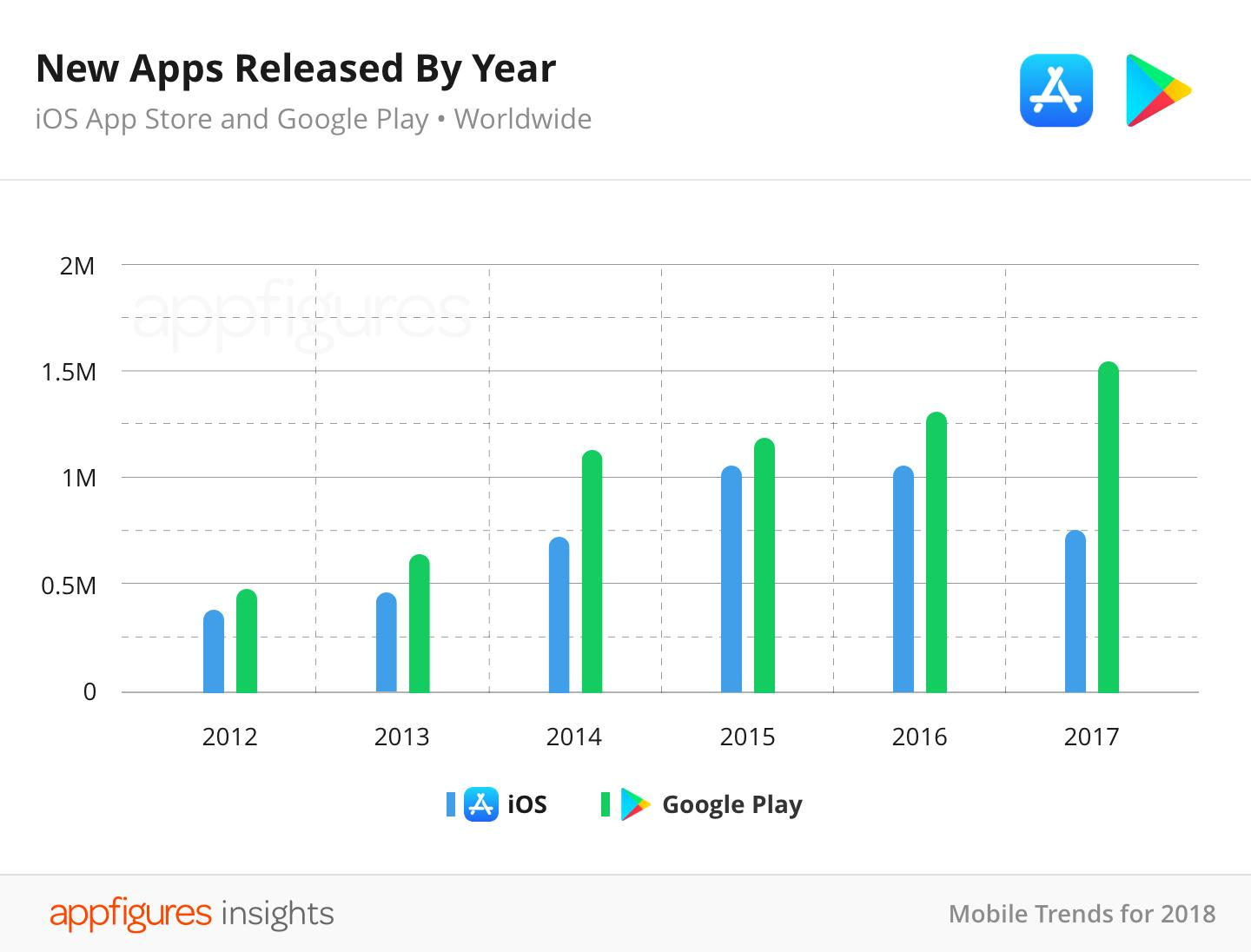 New Apps Released By Year