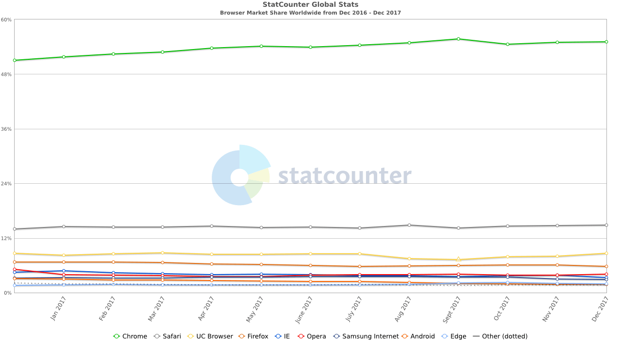 StatCounter-browser-ww-monthly-201612-201712
