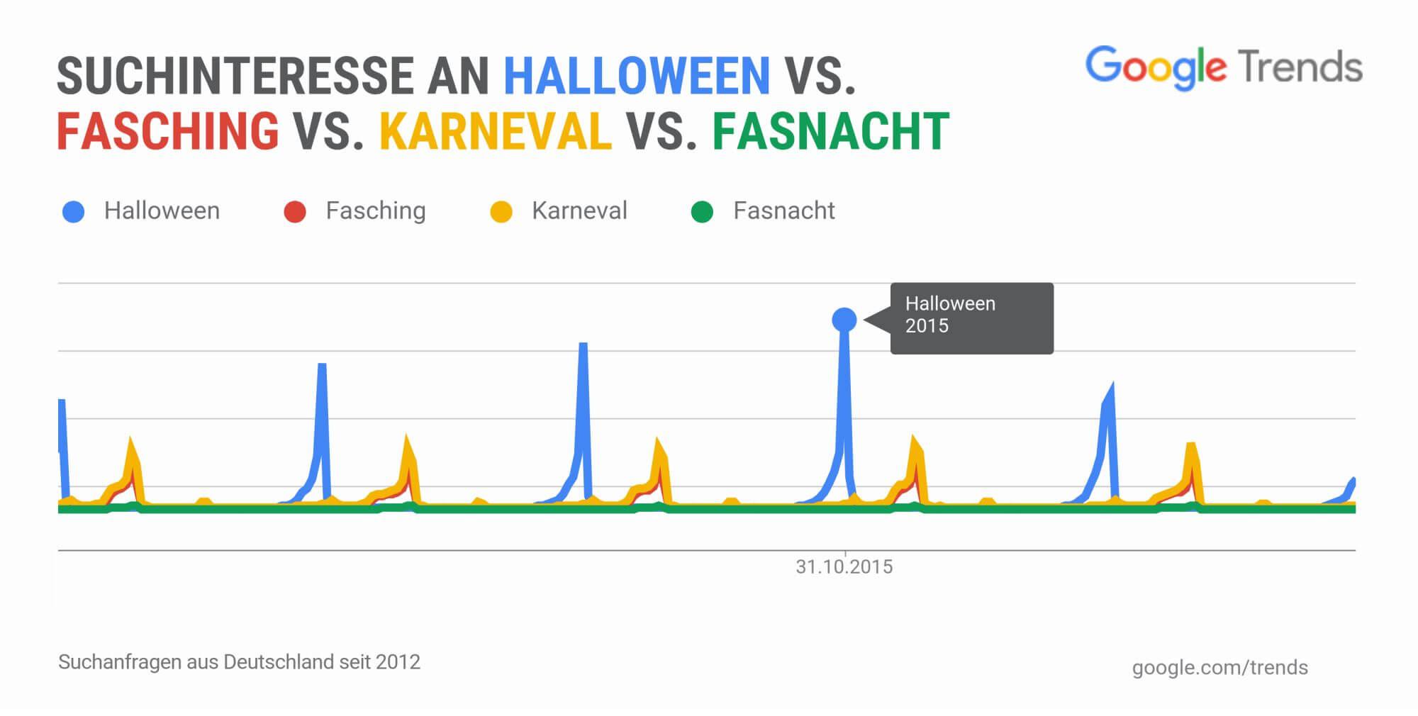 Verlauf-HalloweenVSFasching