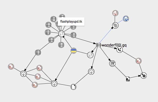 VirusTotal Baum