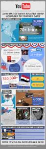 Statistiken zu News auf YouTube 2012