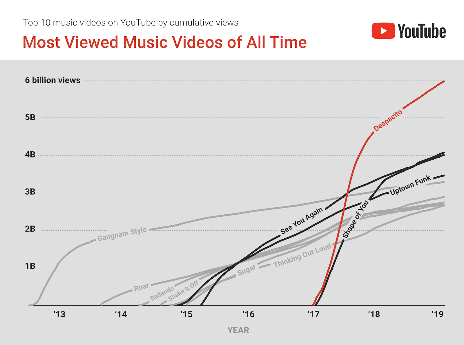 YouTube_Most Viewed Music Videos of All Time