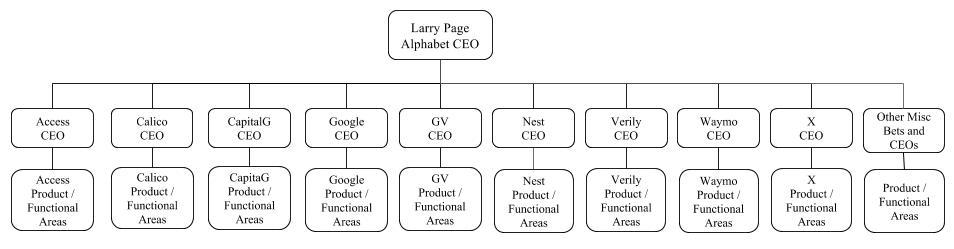 Alphabet CEOs