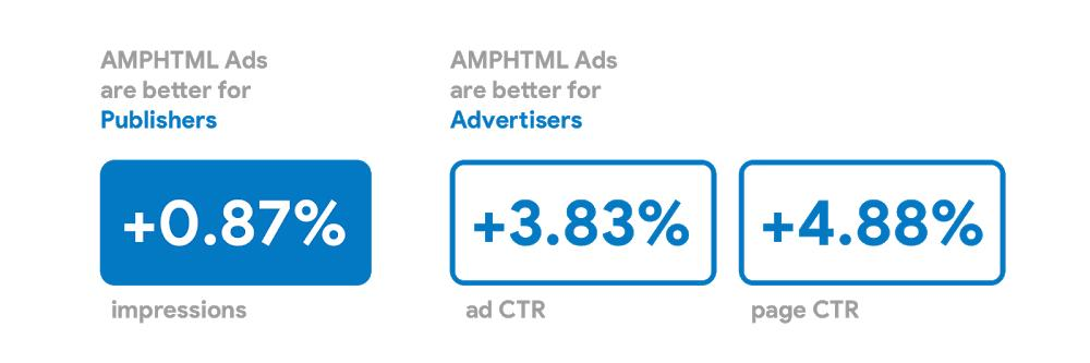 amp stats 2