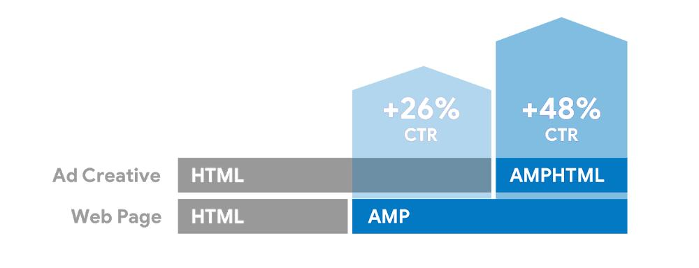 amp stats 3