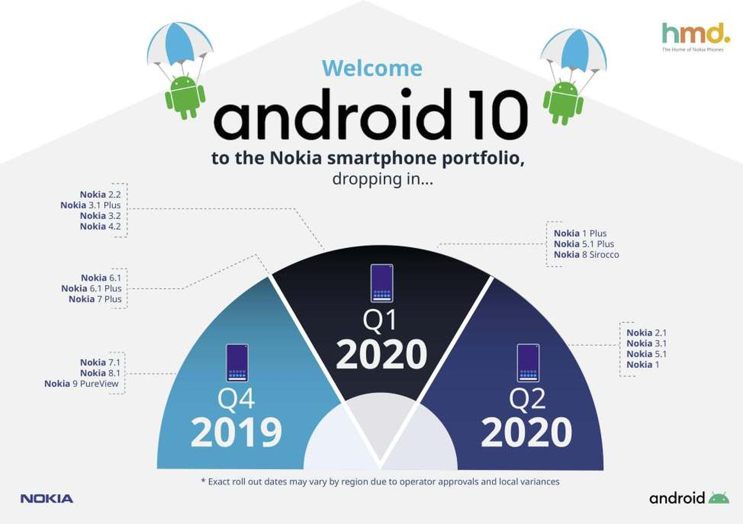 android 10 nokia