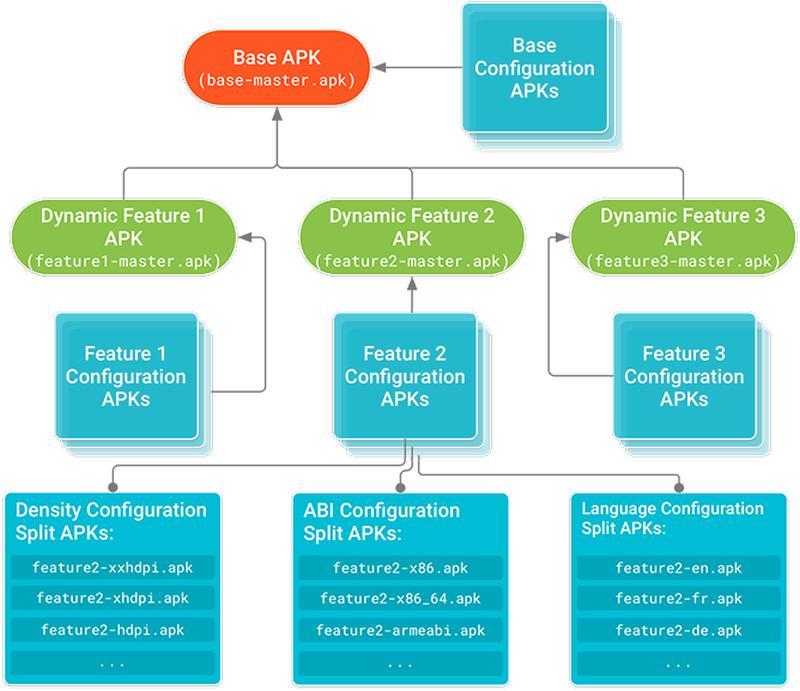 android app bundles struktur