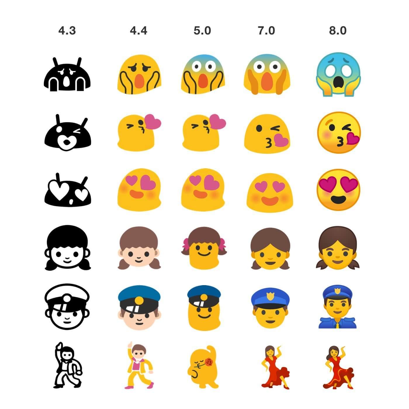 android emoji entwicklung
