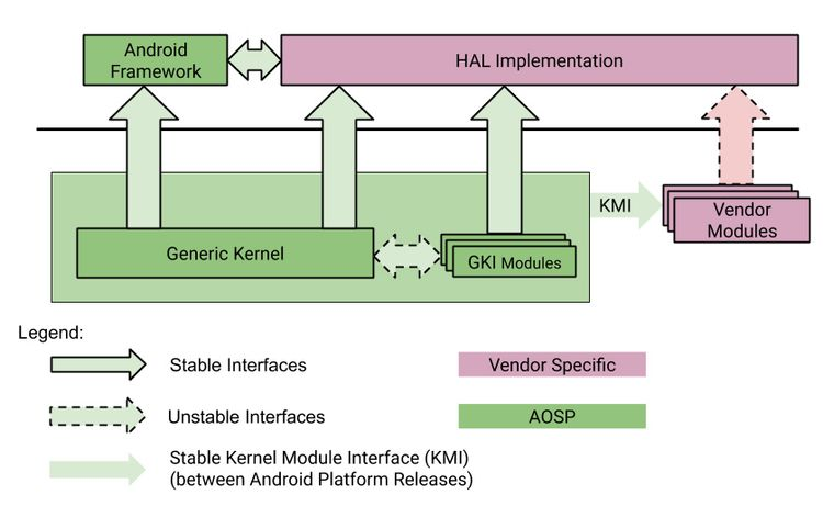 android kernel geplant