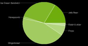 Android Kuchen im März 2013