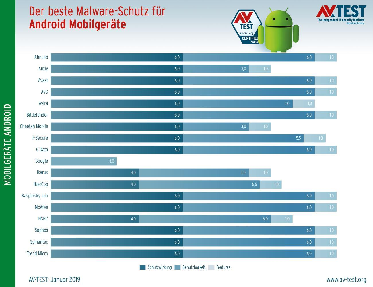 android malware scanner