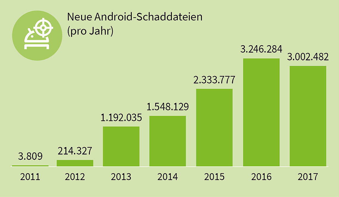 android malware statistik
