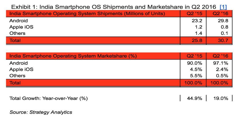 android marktanteil indien