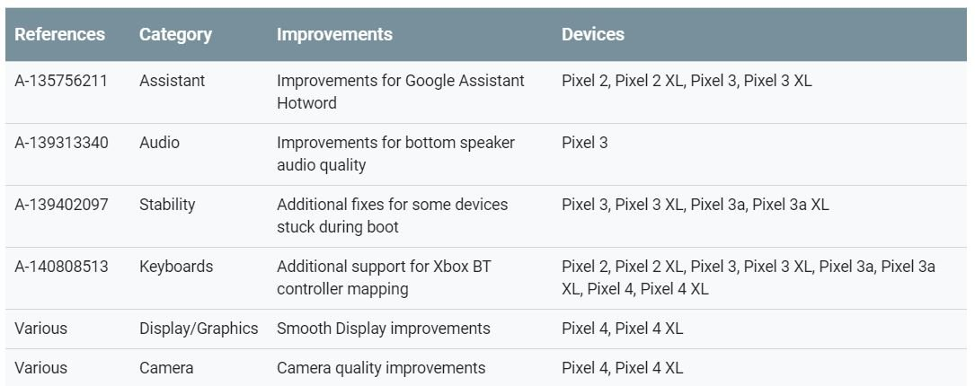 android november 2019 pixel update