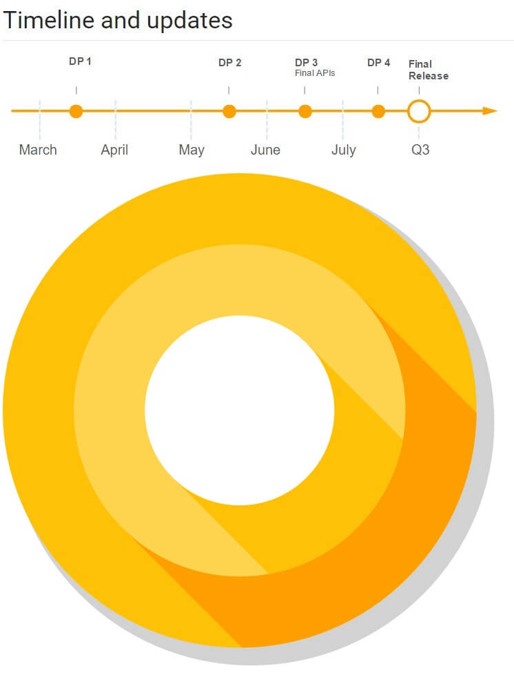 android o timelne