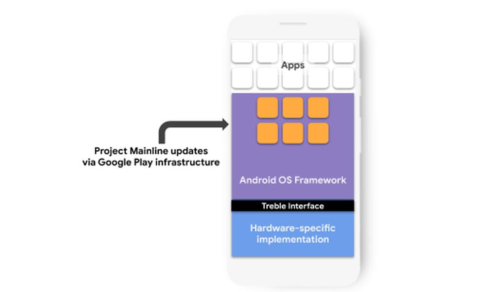 android project mainline