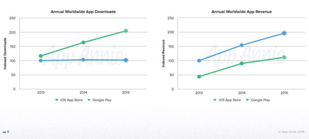 android statistik