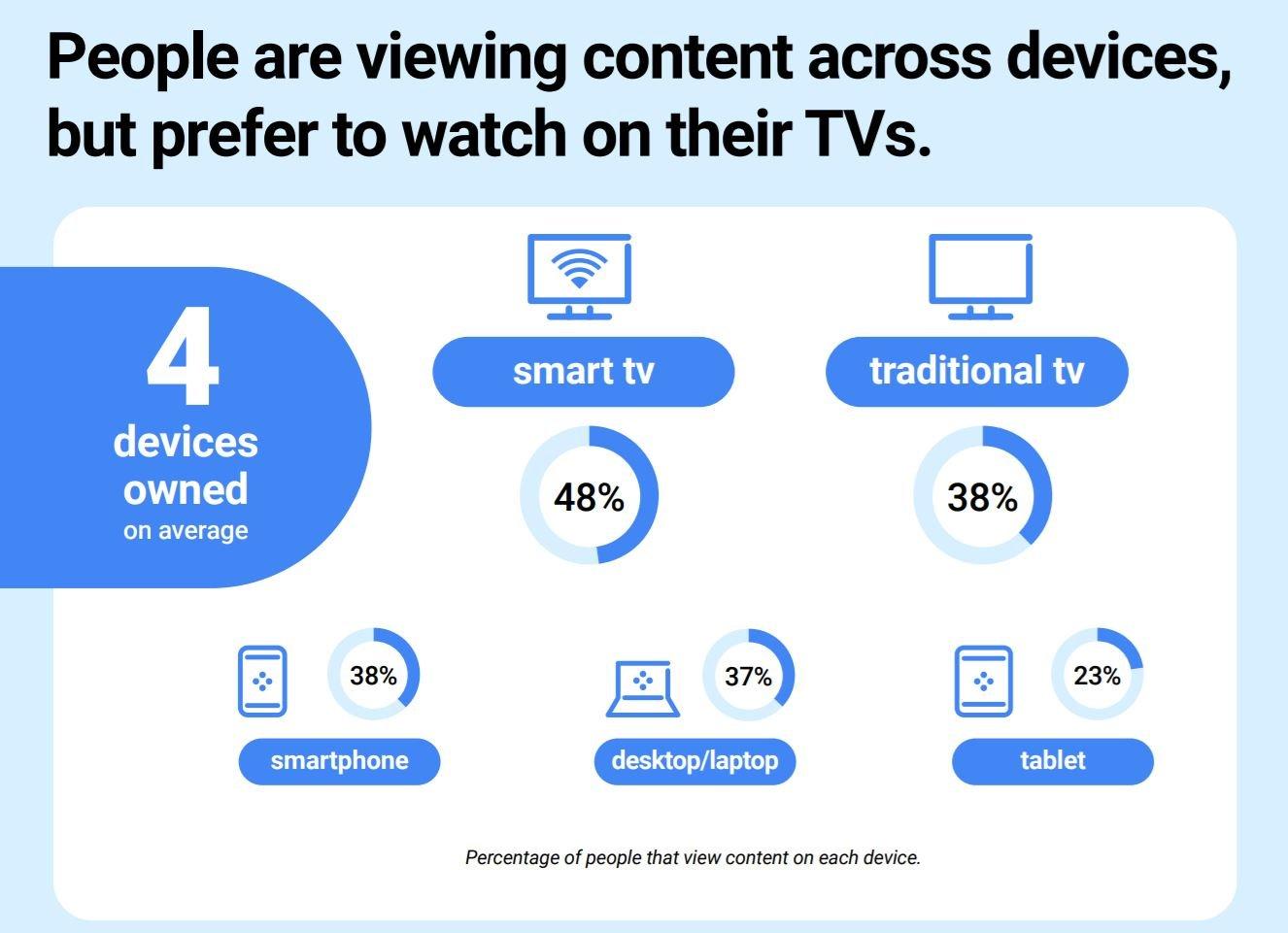 android tv statistik 1