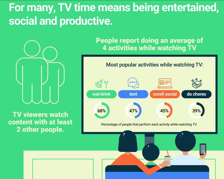 android tv statistik 2