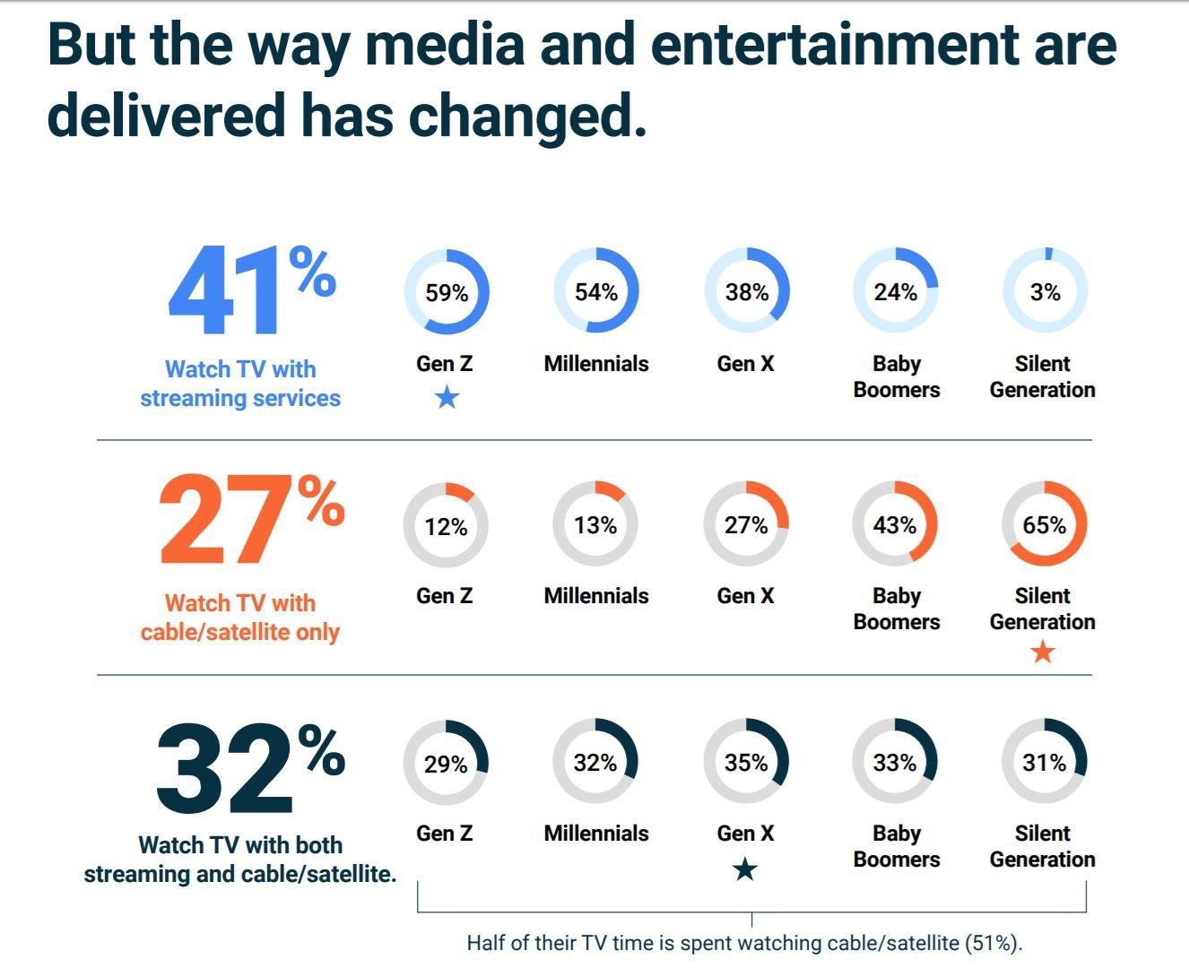 android tv statistik 3