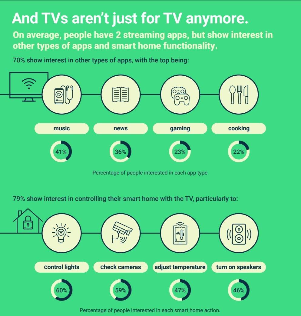 android tv statistik 4