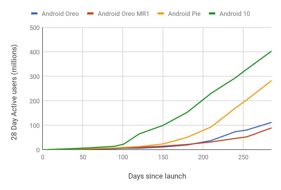 Android Update Wachstum
