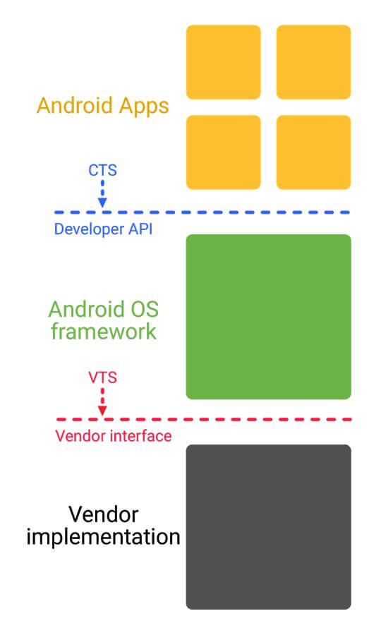 android vendor interface