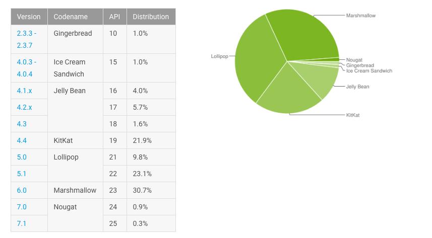 android verteilung februar 2017