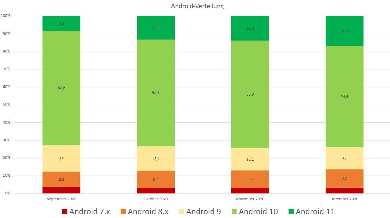 android-verteilung googlewatchblog