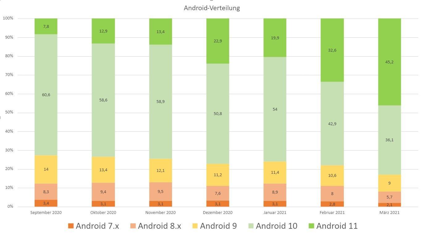 android verteilung googlewatchblog märz 2021