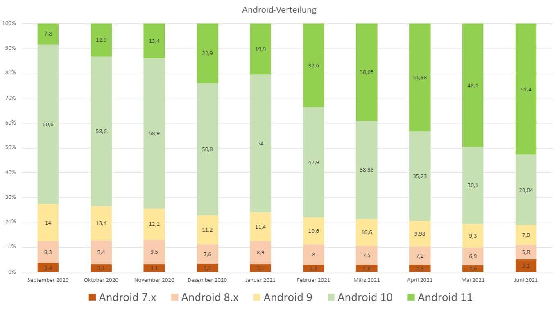 android verteilung gwb juni 2021