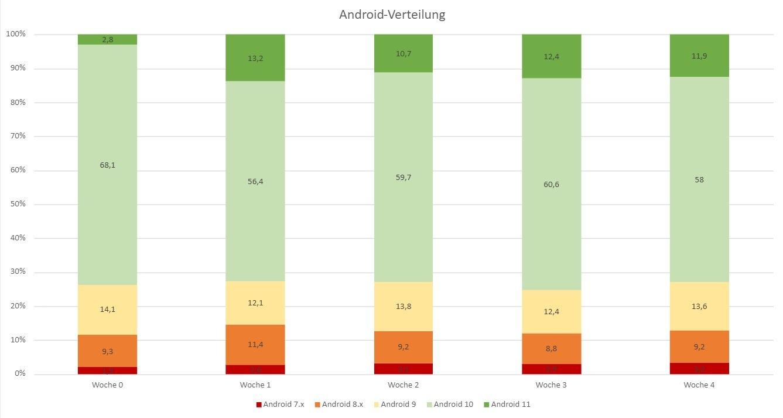 android-verteilung oktober 2020