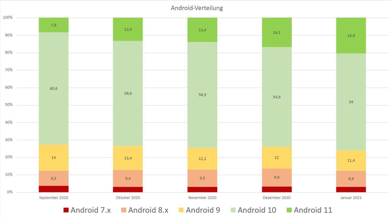 android-verteilung september bis januar