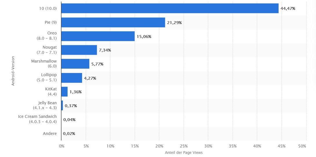 android-verteilung statista