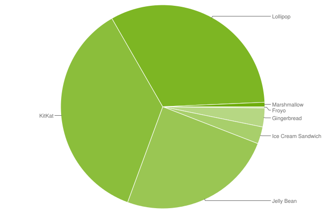 android-zahlen-dez15