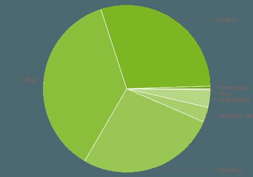 android-zahlen-nov15