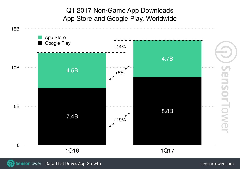 app downloads q1